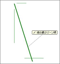 複数線の最小ゾーンイメージ