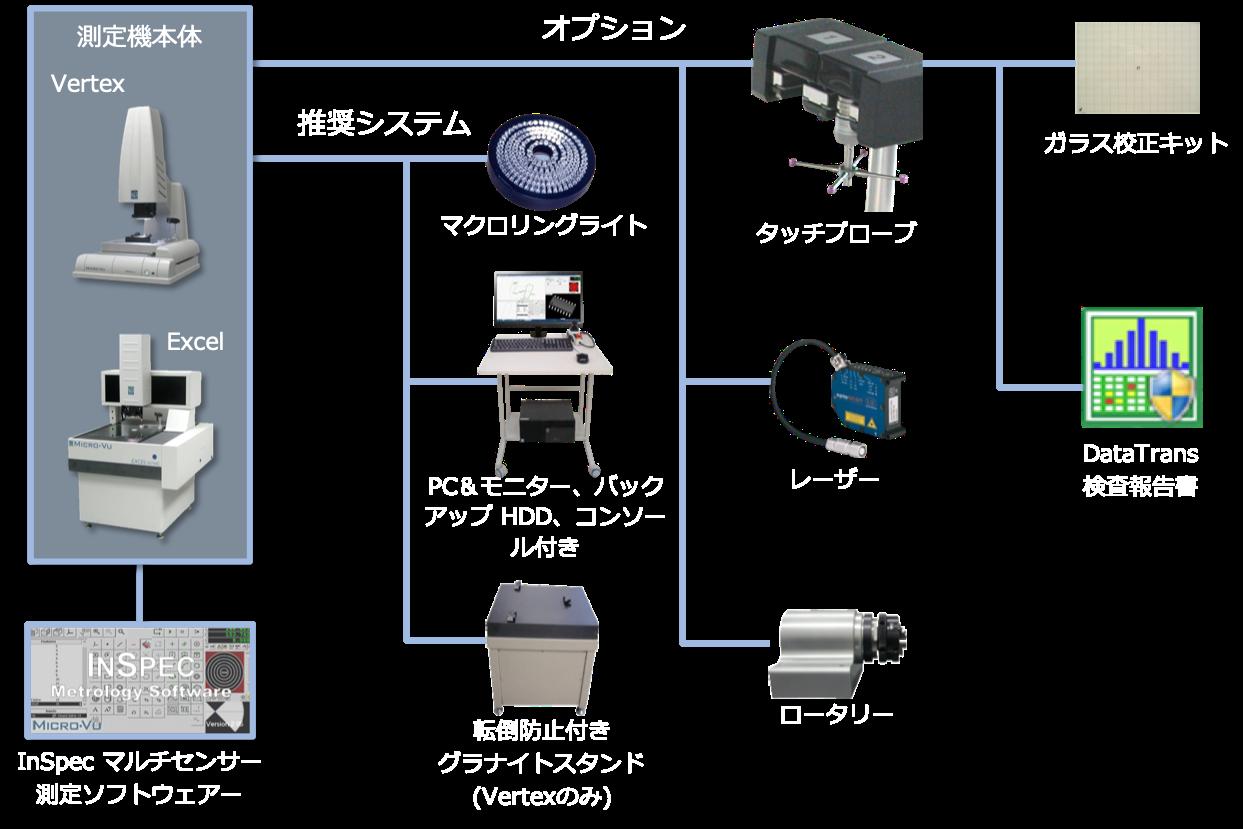 三次元測定機の販売価格帯